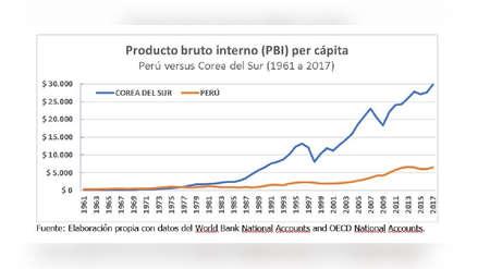 Investigación y desarrollo (I+D) en el Perú: ¿invertimos lo suficiente?