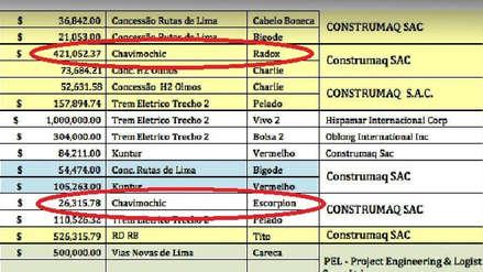 Odebrecht | Exigen identificar a responsables de coimas en Chavimochic durante gestión aprista