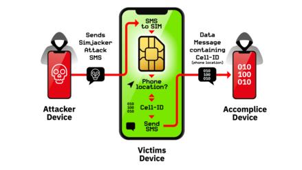 Ahora cayeron las tarjetas SIM: hallan brecha que permite acceder a datos de nuestro teléfono