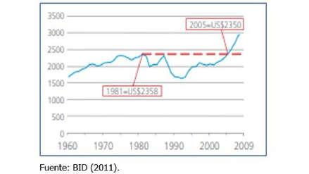 Motores del crecimiento: inversión, comercio exterior y productividad total de factores