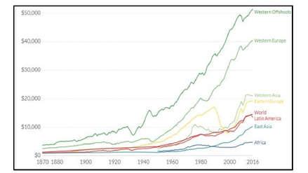 Crecimiento y equidad en la economía global: ¿Hacia un nuevo paradigma?