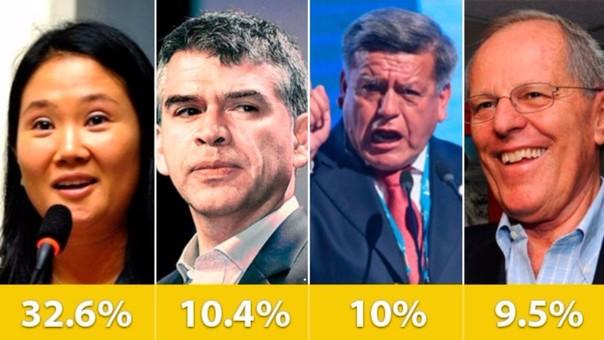 Resultado de la encuesta presidencial GFK.