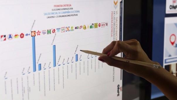 Elecciones 2016: Este viernes vence plazo para segunda entrega de información financiera