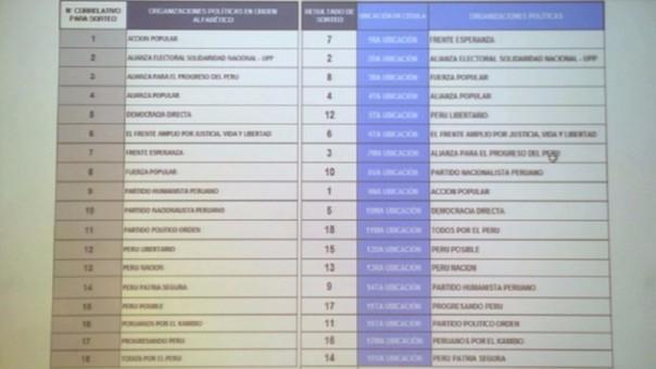 Imagen de la posición de candidatos en cédula