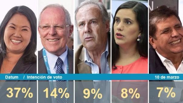 Elecciones Perú 2016