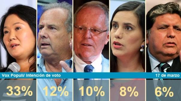 Resultado de encuesta Vox Populi. Barnechea pasa al segundo puesto.