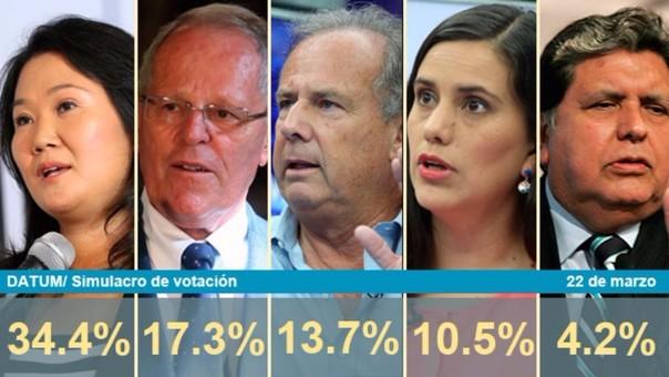Simulacro de votación