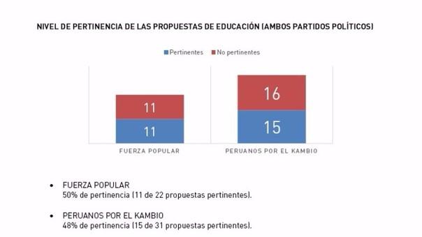 El 50% de los proyectos de Fuerza Popular en educación son sustentables y posibles; el 48% de los de Peruanos por el Kambio también lo son