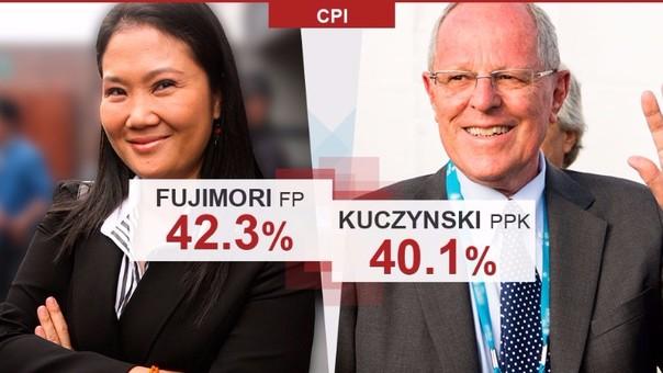 CPI - Simulacro de votación