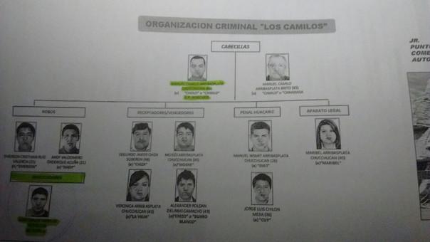 Organigrama diseñado por la policía de la banda delincuencial