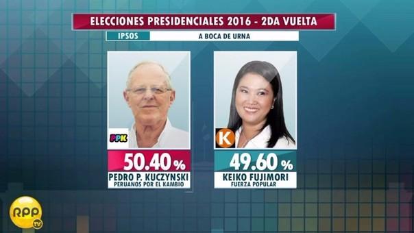 Resultados de Ipsos a boca de urna