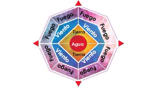 Telar de Mujeres, Telar de los Sueños o Flor de la Abundancia: Nueva estafa tipo pirámide llegó al Perú.