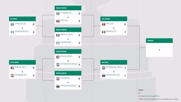 Perú necesita de un triunfo para avanzar a la final del Grupo II de la Copa Davis.