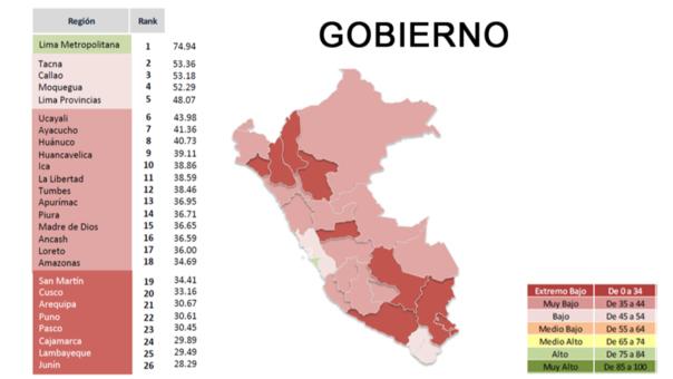 Según Luis Del Carpio, director del estudio, este mapa refleja que el gobierno está enfocado a estar presente en regiones que menos impulso necesitan.