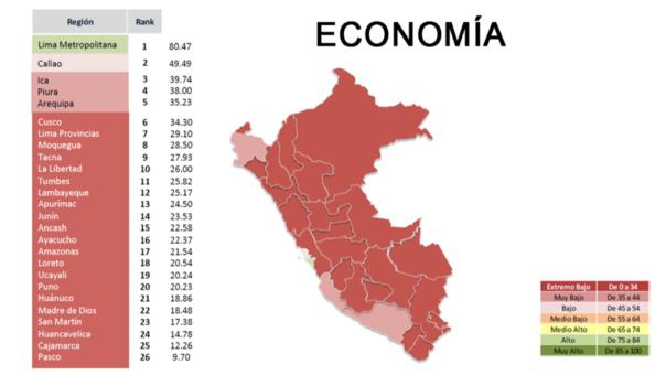 El indicador de economía mide cuán estable es el desarrollo de la actividad económica por regiones.
