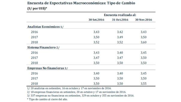 Precio Del Dólar Seguirá Subiendo Durante El 2017 Según Istas Rpp Noticias