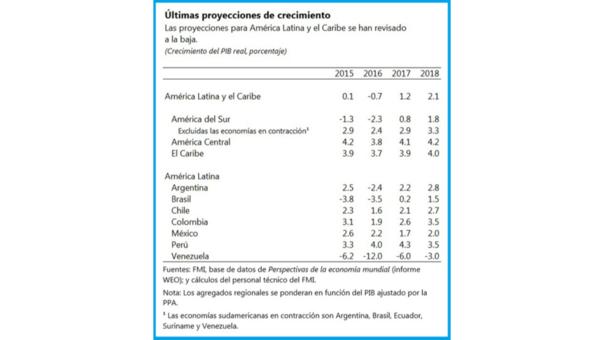 Proyecciones de crecimiento para América Latina y el Caribe del FMI 2017.
