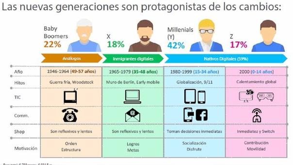 Generaciones de clientes