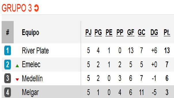 La tabla lo dice todo: melgar último en su grupo y eliminado del torneo