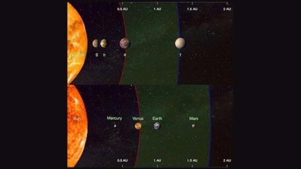 Esta ilustración compara los cuatro planetas detectados alrededor de la estrella cercana Tau Ceti (arriba) y los planetas interiores de nuestro sistema solar (abajo).