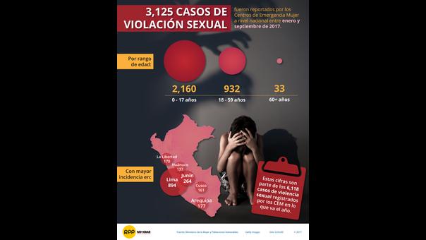 Cifras de las violaciones en el Perú hasta septiembre.