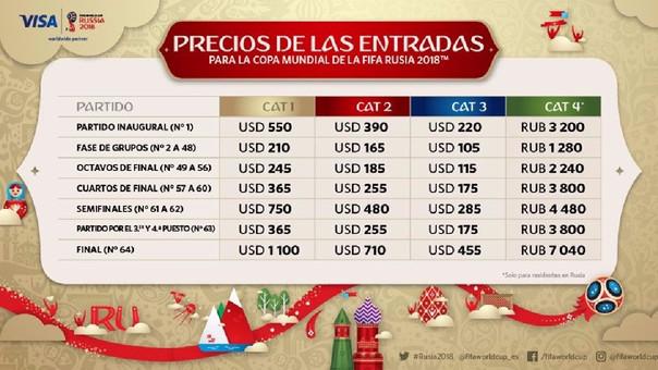 Precios de las entradas para Rusia 2018 (en dólares).