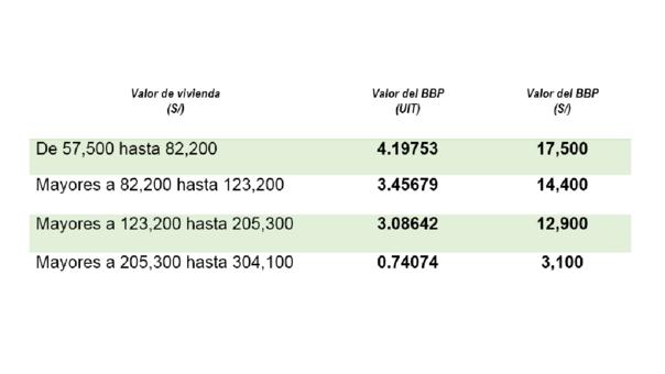 Peruanos podrán adquirir viviendas con bono de hasta S/17,500