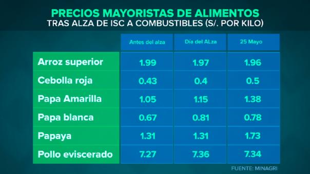 La papaya y el pollo son los únicos productos que han incrementados sus precios, pero el aumento no se correspondería con el alza del ISC.