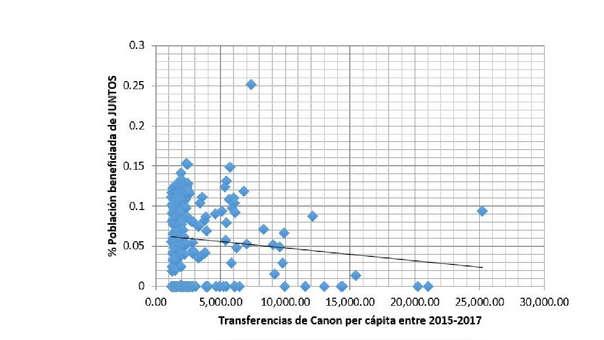 Transferencias de Canon per cápita entre 2015-2017