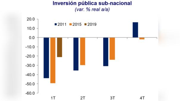 Solo en el primer trimestre, la inversión pública de regiones y municipios cayó alrededor de 20%.