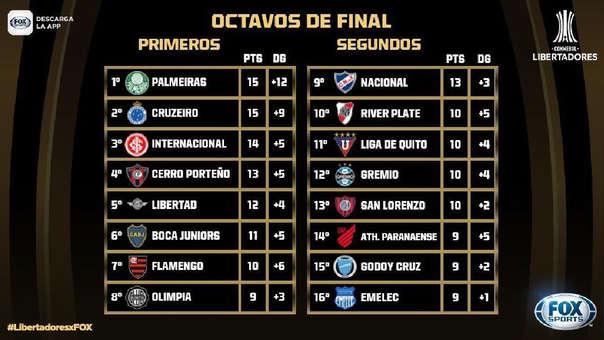 Copa Libertadores 2019: VER EN VIVO, ONLINE Y EN DIRECTO sorteo de los octavos de final
