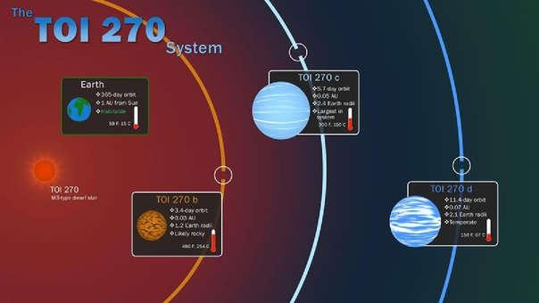 Estos tres planetas nos ayudarán a entender las transiciones entre planetas gaseosos y rocosos
