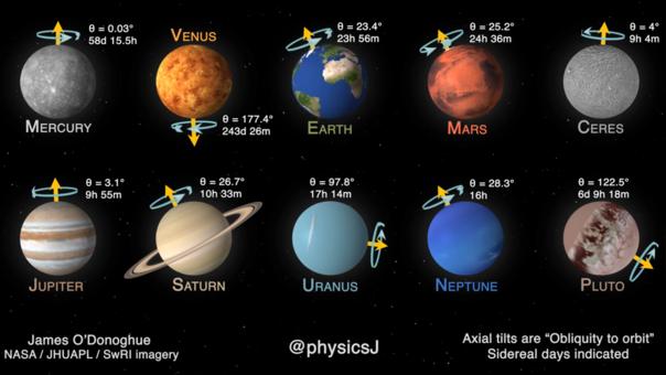 Rotación de planetas