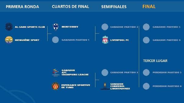 Mundial de Clubes 2019: calendario, fixture del torneo en ...