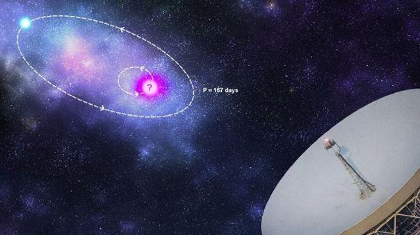 Impresión artística de un modelo de modulación orbital