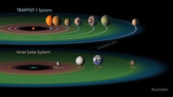 El sistema planetario Trappist-1 tiene tres planetas en su zona