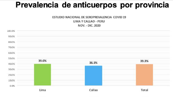 Estudio de prevalencia realizado por el Ministerio de Salud en Lima y Callo entre Noviembre y Diciembre.