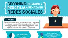 Grooming: Cuando la pedofilia amenaza en redes sociales