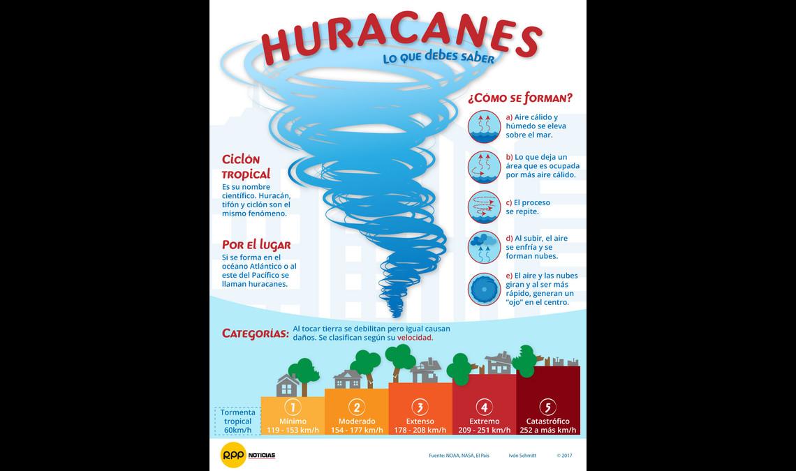 Cuál Es La Diferencia Entre Un Huracán Un Ciclón Un Tornado Y Un Tifón Rpp Noticias