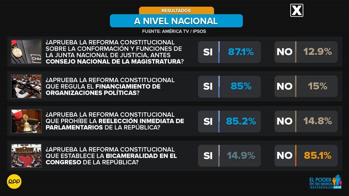 Referéndum 2018:  Aplastante victoria de la propuesta del presidente Martín Vizcarra